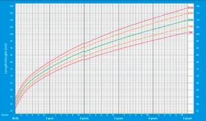 Gráfico mostrando a curva de crescimento